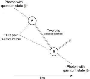 quantum_teleportation_diagram