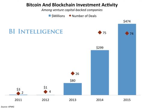 0-investmentactivitykpmg-2