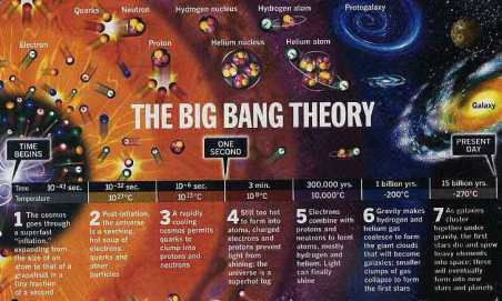 big-bang-cosmology