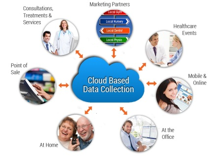 data-driven-cloud