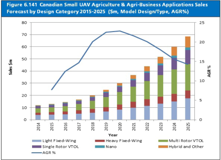 canadian-small-uav-agriculture-agri-business-applications-sales