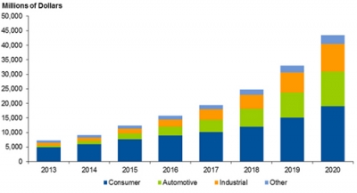 iot-semiconductor-revenue-forecast